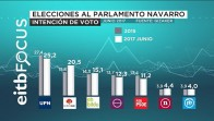 EiTB Focus: El Gobierno del cambio se reforzaría en Navarra y en Pamplona