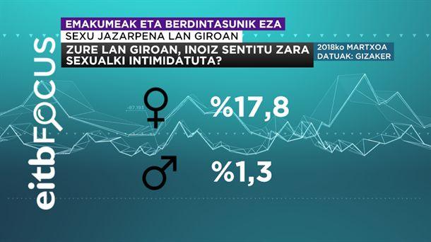 ZURE LAN GIROAN  INOIZ SENTITU ZARA SEXUALKI INTIMIDATUTA  2018 martxoak 8 eitb focus