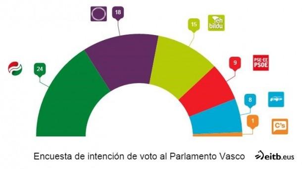 El PNV ganaría las elecciones vascas 2016 569e9dd1d31fc