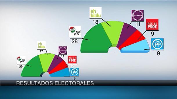Elecciones Euskadi 2016  25S elecciones vascas (País Vasco)  f3d840e1c7c3a