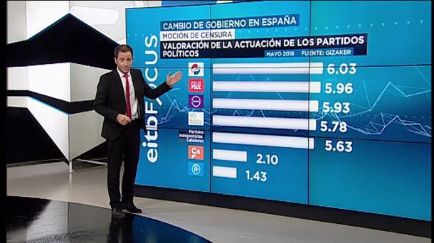 [EITB] Análisis y valoración de los resultados del 28-A en Euskadi y Navarra Xabier-garcia-ramsden-eitb-focus_foto610x342