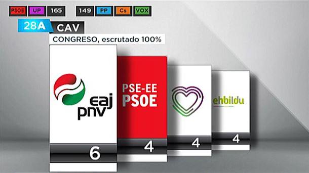 [EITB] Análisis y valoración de los resultados del 28-A en Euskadi y Navarra 20190429015123_grafiko-cav-kongreso_foto610x342