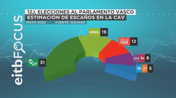 encuesta elecciones autonomicas vitoria