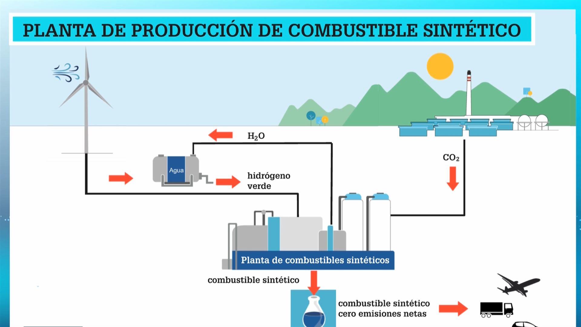 https://images11.eitb.eus/multimedia/images/2020/06/15/2618916/20200615175247_repsol-combustible-sintetico_original_imagen.jpg