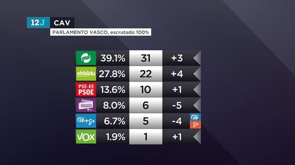 Gráfico del reparto de escaños en el Parlamento Vasco.