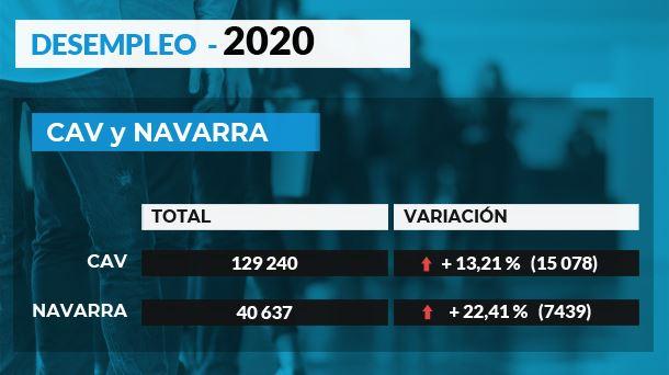 Datos de paro en la CAV y Navarra en 2020: el paro aumenta |  Economía vasca y mundial